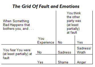Fault and Emotions